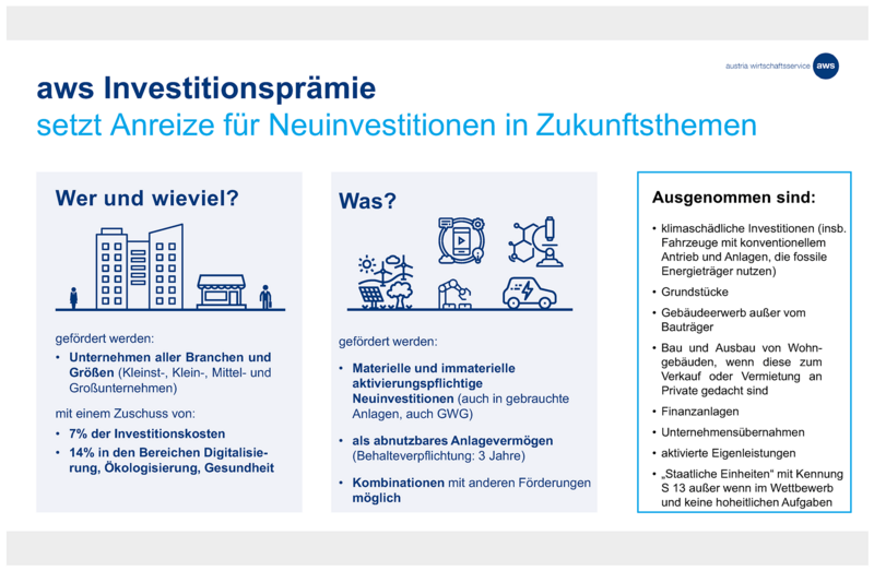 aws Investitionsprämie